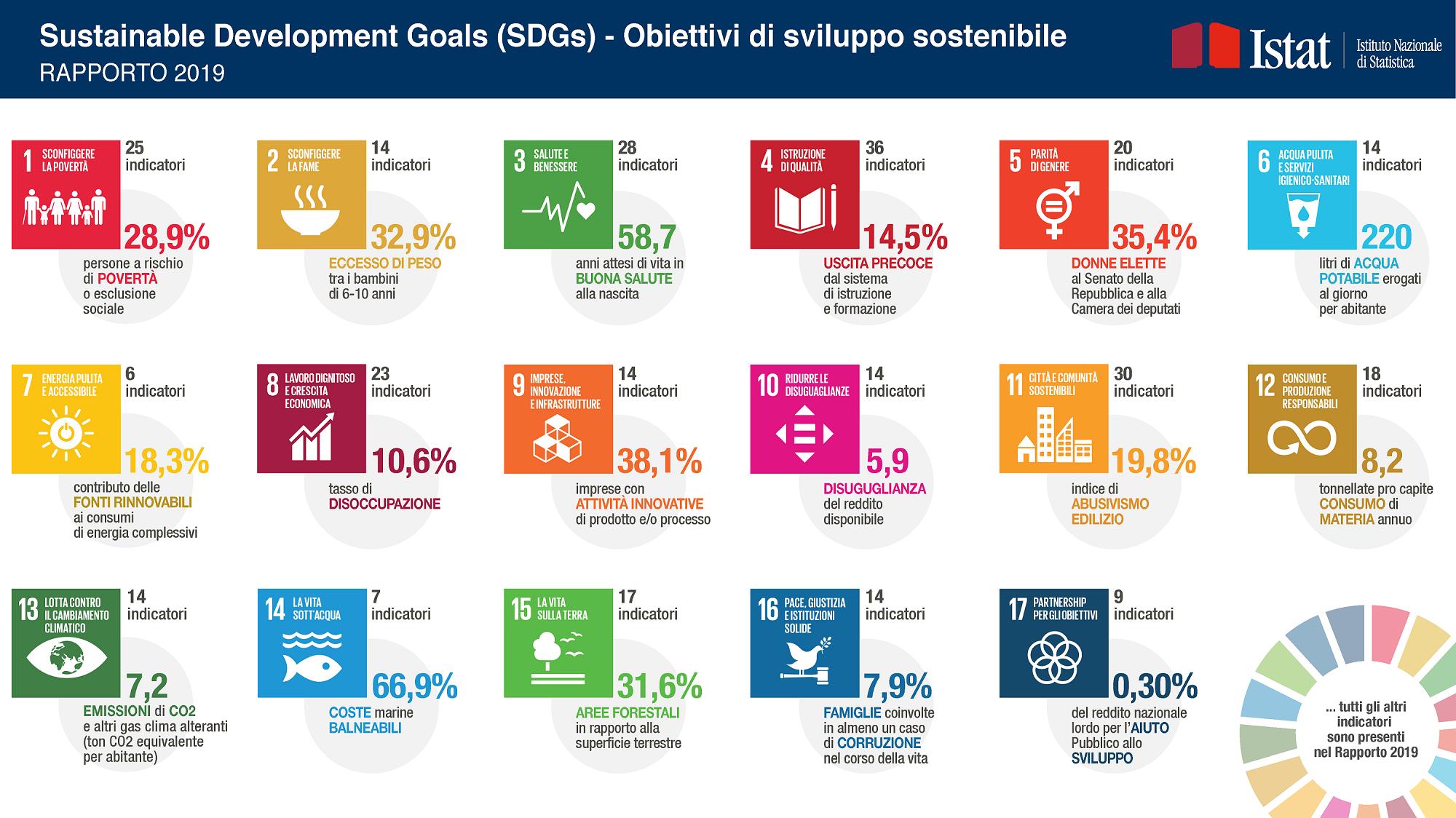 L Agenda 2030 E Gli Obiettivi Di Sviluppo Sostenibile